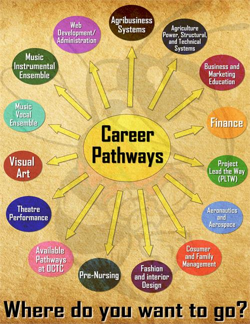 Information Technology Pathway | Gateway Technical College |Dps Career Clusters And Pathways